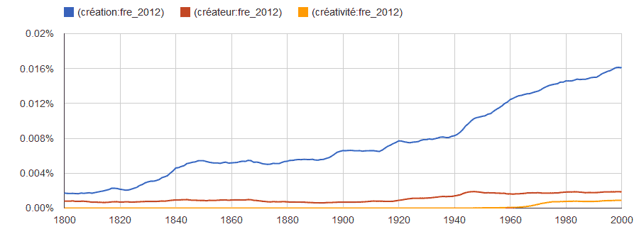 creation-createur-creativite